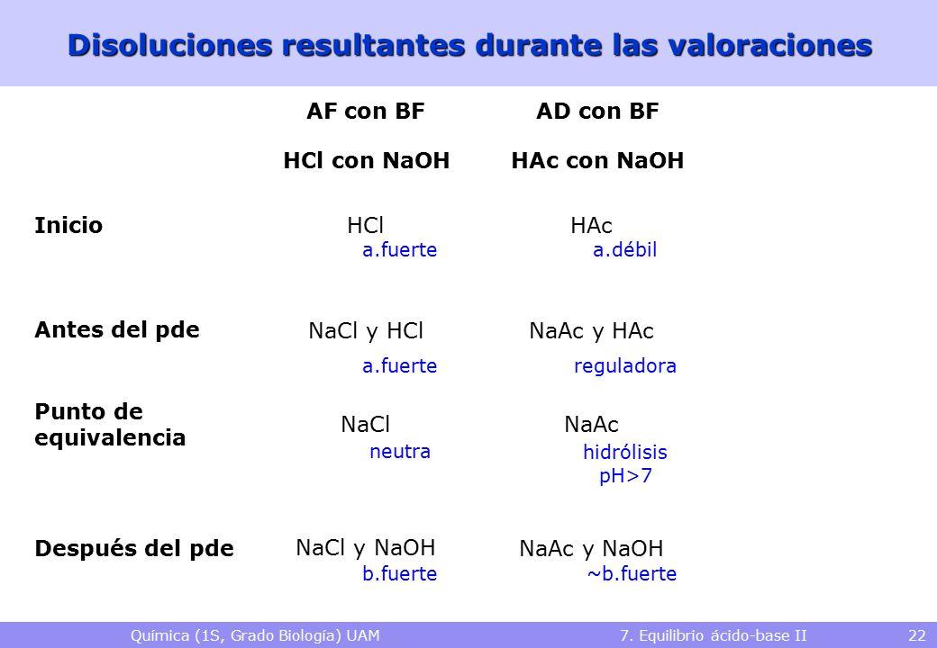 Química (1S, Grado Biología) UAM 7. Equilibrio ácido-base II 22 Disoluciones resultantes durante las valoraciones HCl con NaOHHAc con NaOH Inicio Ante
