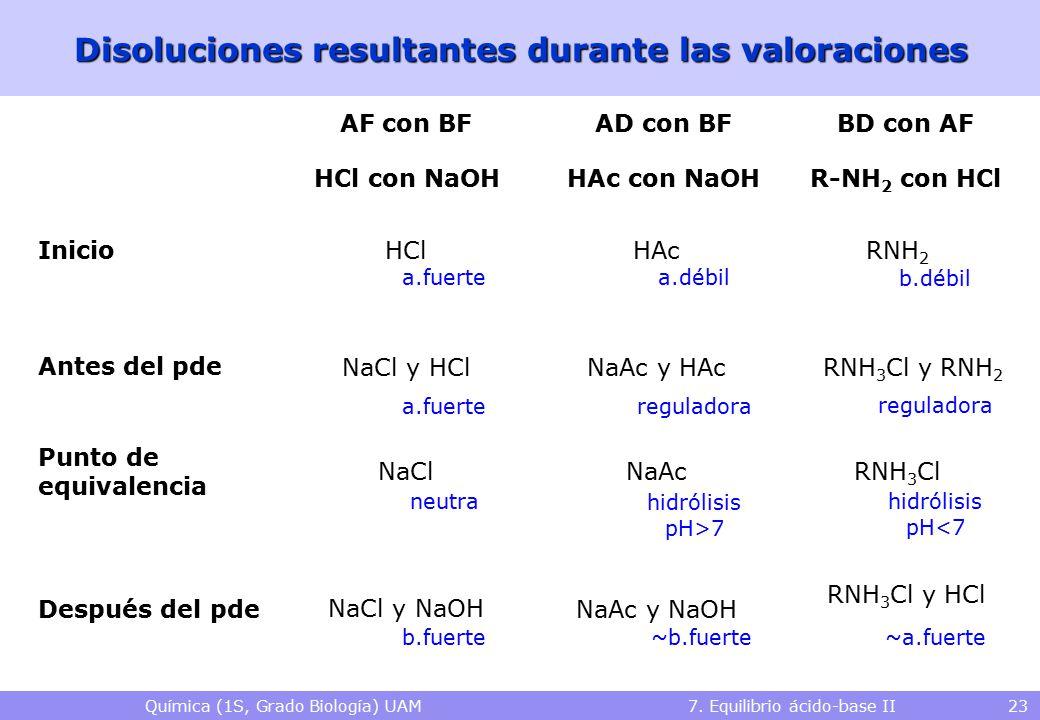 Química (1S, Grado Biología) UAM 7. Equilibrio ácido-base II 23 Disoluciones resultantes durante las valoraciones HCl con NaOHHAc con NaOH Inicio Ante