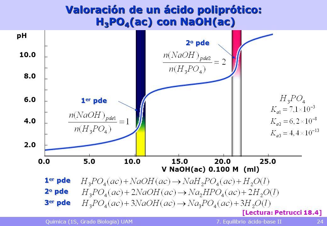 Química (1S, Grado Biología) UAM 7. Equilibrio ácido-base II 24 V NaOH(ac) 0.100 M (ml) 0.010.020.025.015.05.0 2.0 4.0 6.0 8.0 10.0 1 er pde 2 o pde V