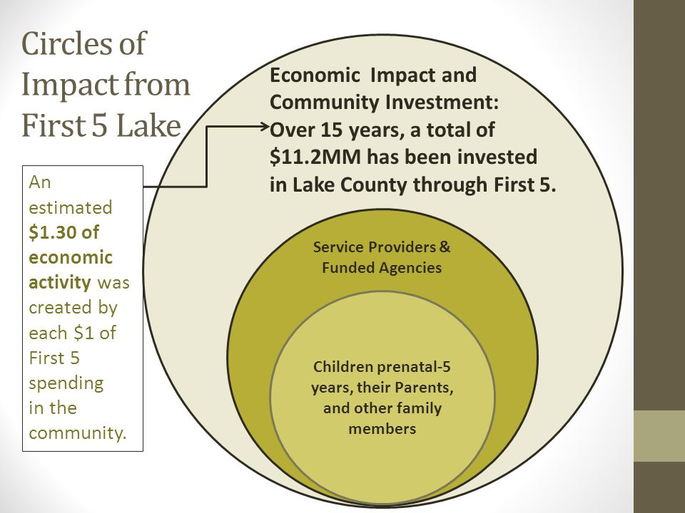 Economic Impact and Community Investment : Over 15 years, a total of $11.2MM has been invested in Lake County through First 5 Children prenatal-5 years, their Parents, and other family members Service Providers & Funded Agencies Economic Impact and Community Investment: Over 15 years, a total of $11.2MM has been invested in Lake County through First 5.