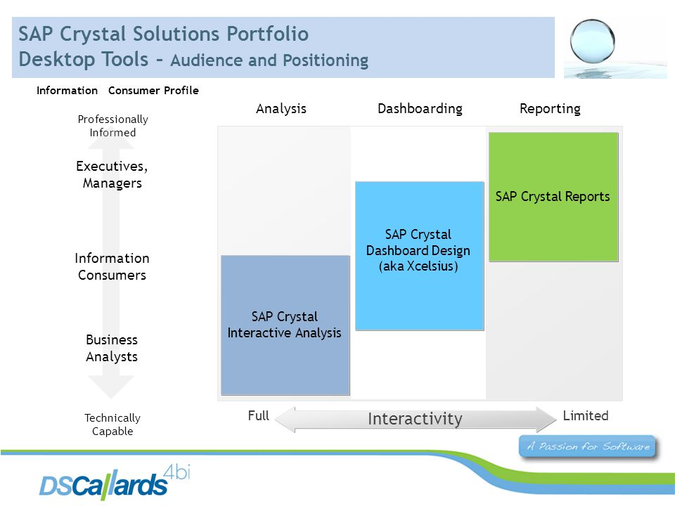 Interactivity Limited SAP Crystal Interactive Analysis SAP Crystal Reports SAP Crystal Dashboard Design (aka Xcelsius) SAP Crystal Dashboard Design (aka Xcelsius) AnalysisDashboardingReporting Full Professionally Informed Technically Capable Information Consumers Executives, Managers Business Analysts SAP Crystal Solutions Portfolio Desktop Tools – Audience and Positioning Information Consumer Profile