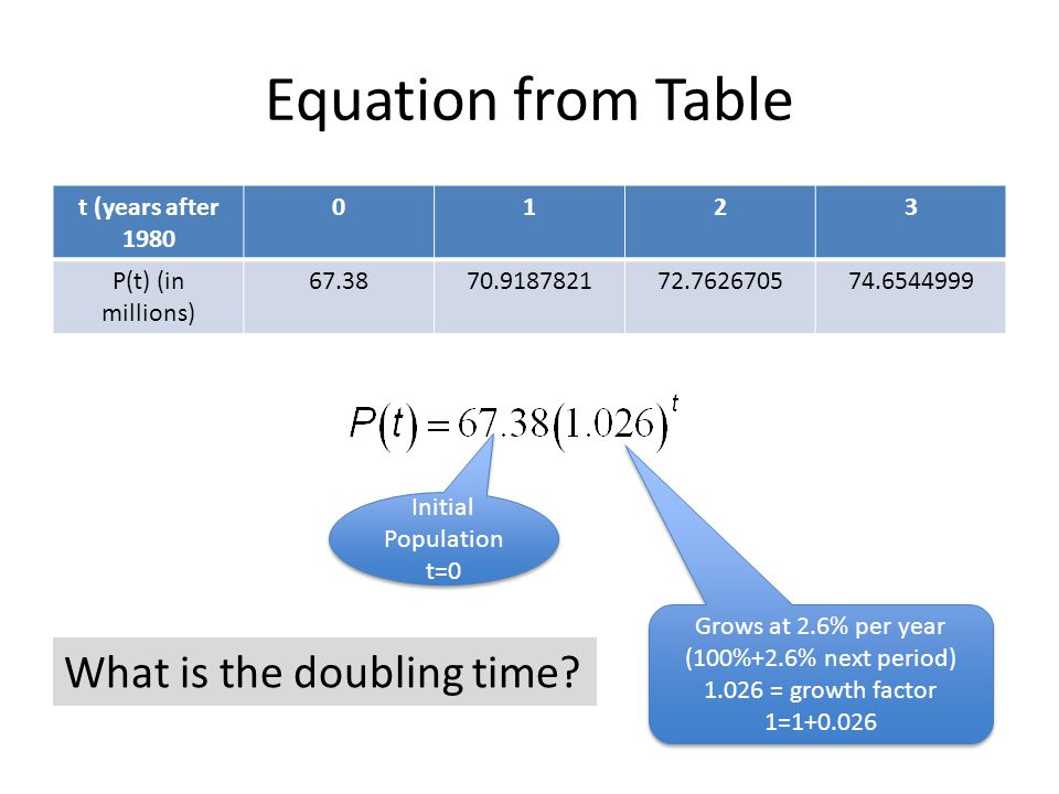 Equation from Table t (years after 1980 0123 P(t) (in millions) 67.3870.918782172.762670574.6544999 Initial Population t=0 Grows at 2.6% per year (100%+2.6% next period) 1.026 = growth factor 1=1+0.026 Grows at 2.6% per year (100%+2.6% next period) 1.026 = growth factor 1=1+0.026 What is the doubling time