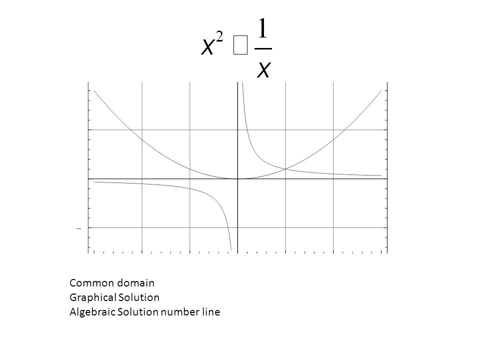 Common domain Graphical Solution Algebraic Solution number line