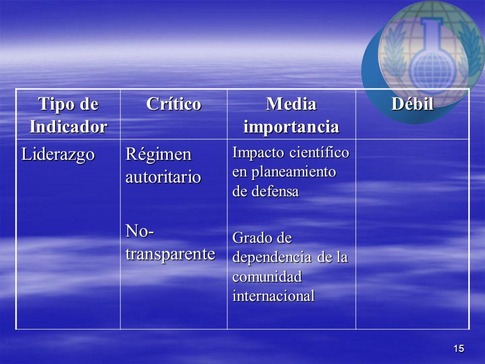 15 Tipo de Indicador Crítico Media importancia Débil Liderazgo Régimen autoritario No- transparente Impacto científico en planeamiento de defensa Grado de dependencia de la comunidad internacional