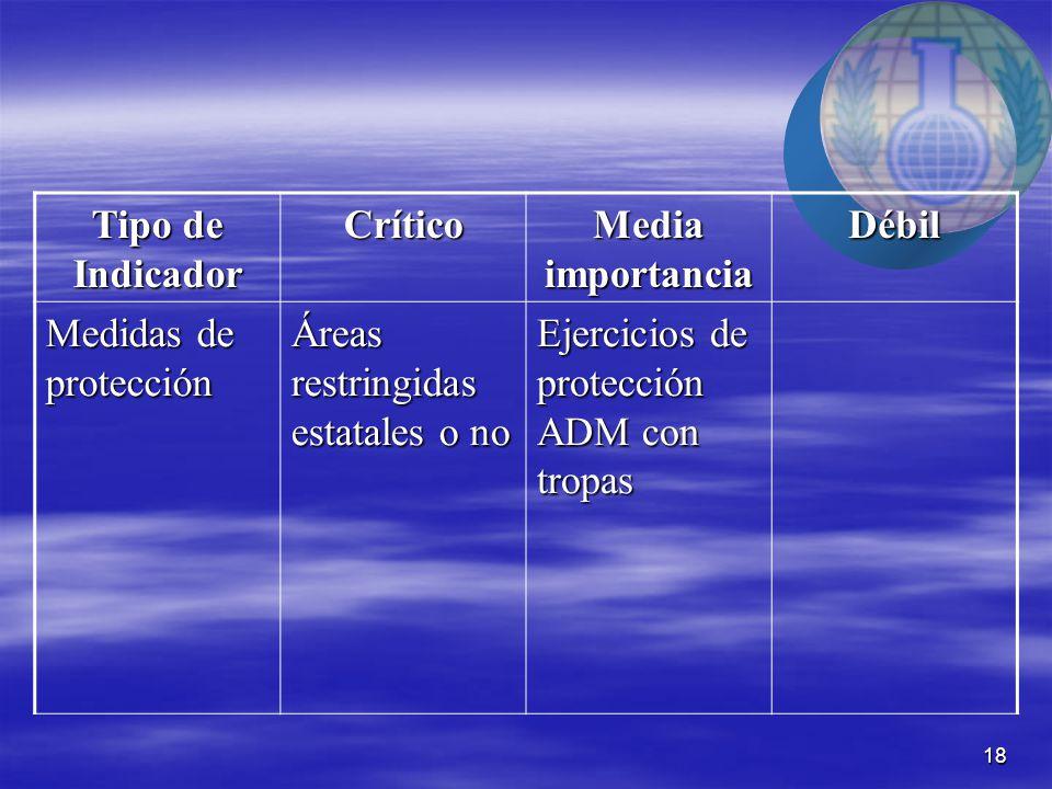 18 Tipo de Indicador Crítico Media importancia Débil Medidas de protección Áreas restringidas estatales o no Ejercicios de protección ADM con tropas