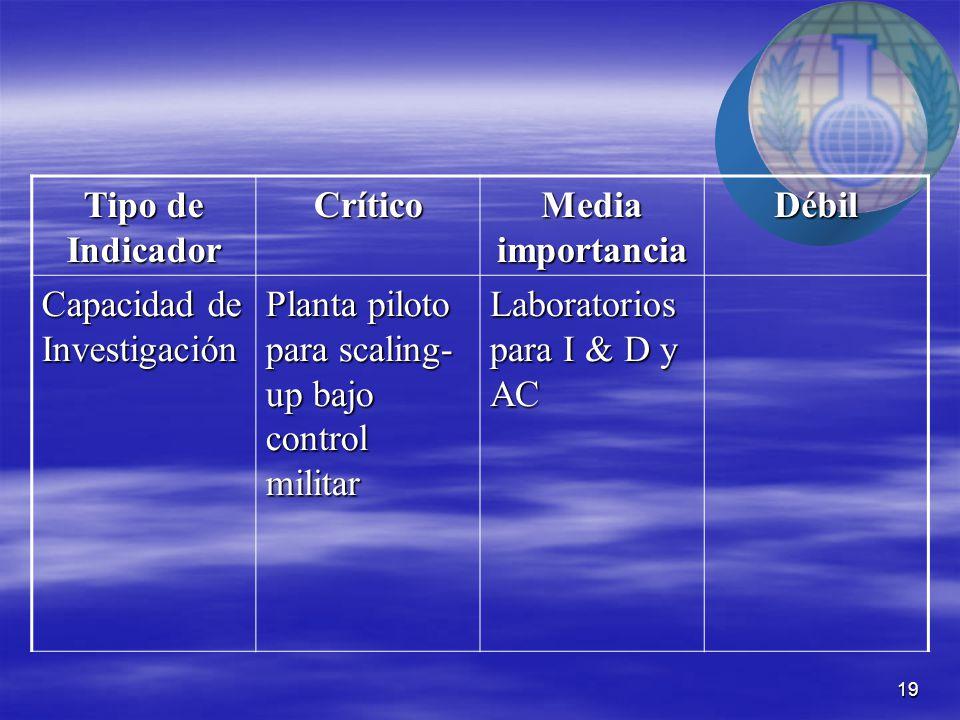 19 Tipo de Indicador Crítico Media importancia Débil Capacidad de Investigación Planta piloto para scaling- up bajo control militar Laboratorios para I & D y AC