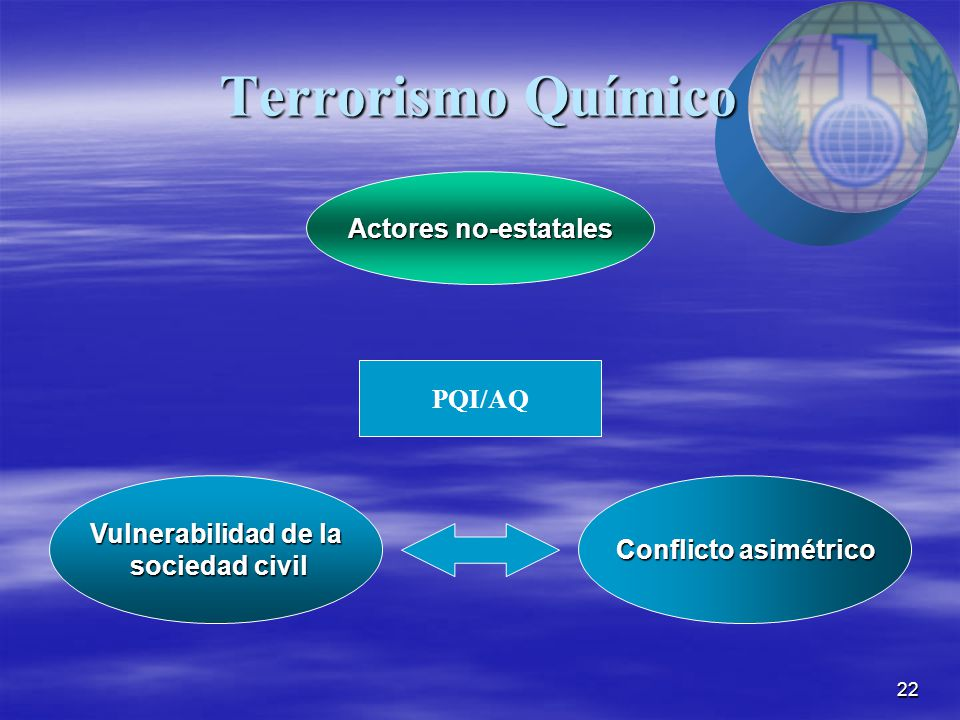 22 Terrorismo Químico Actores no-estatales Vulnerabilidad de la sociedad civil sociedad civil Conflicto asimétrico PQI/AQ