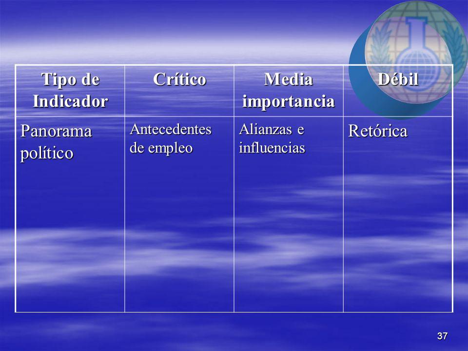 37 Tipo de Indicador Crítico Media importancia Débil Panorama político Antecedentes de empleo Alianzas e influencias Retórica