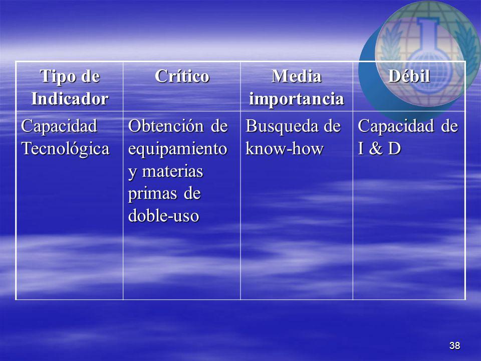 38 Tipo de Indicador Crítico Media importancia Débil Capacidad Tecnológica Obtención de equipamiento y materias primas de doble-uso Busqueda de know-how Capacidad de I & D