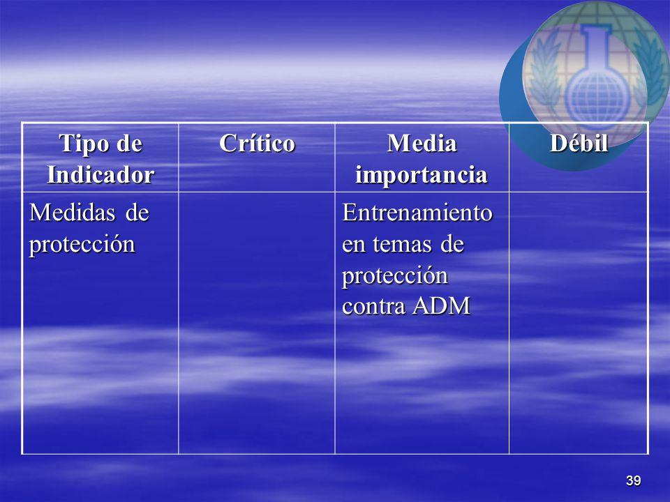 39 Tipo de Indicador Crítico Media importancia Débil Medidas de protección Entrenamiento en temas de protección contra ADM