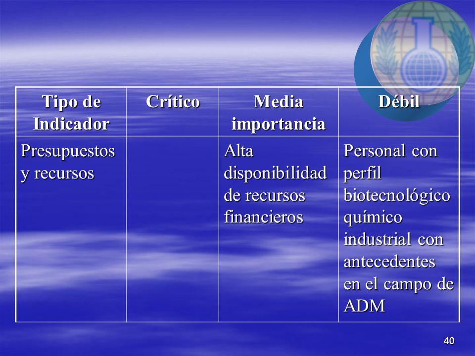 40 Tipo de Indicador Crítico Media importancia Débil Presupuestos y recursos Alta disponibilidad de recursos financieros Personal con perfil biotecnológico químico industrial con antecedentes en el campo de ADM