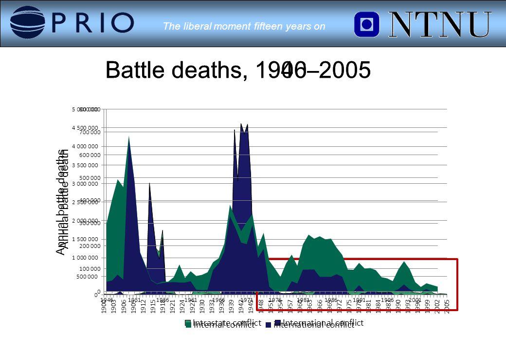 The liberal moment fifteen years on Battle deaths, 1900–2005Battle deaths, 1946–2005