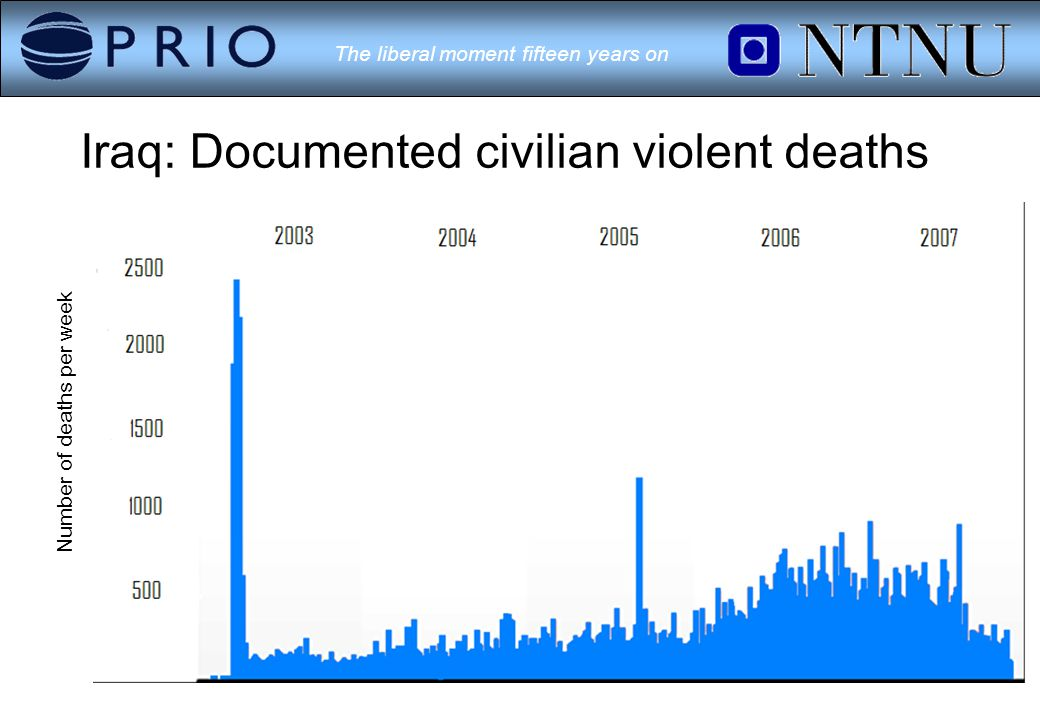 The liberal moment fifteen years on Iraq: Documented civilian violent deaths Number of deaths per week