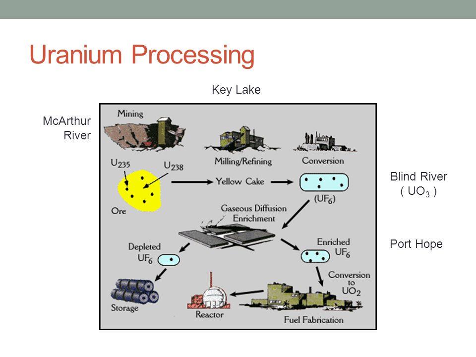 Uranium Processing McArthur River Key Lake Port Hope Blind River ( UO 3 )
