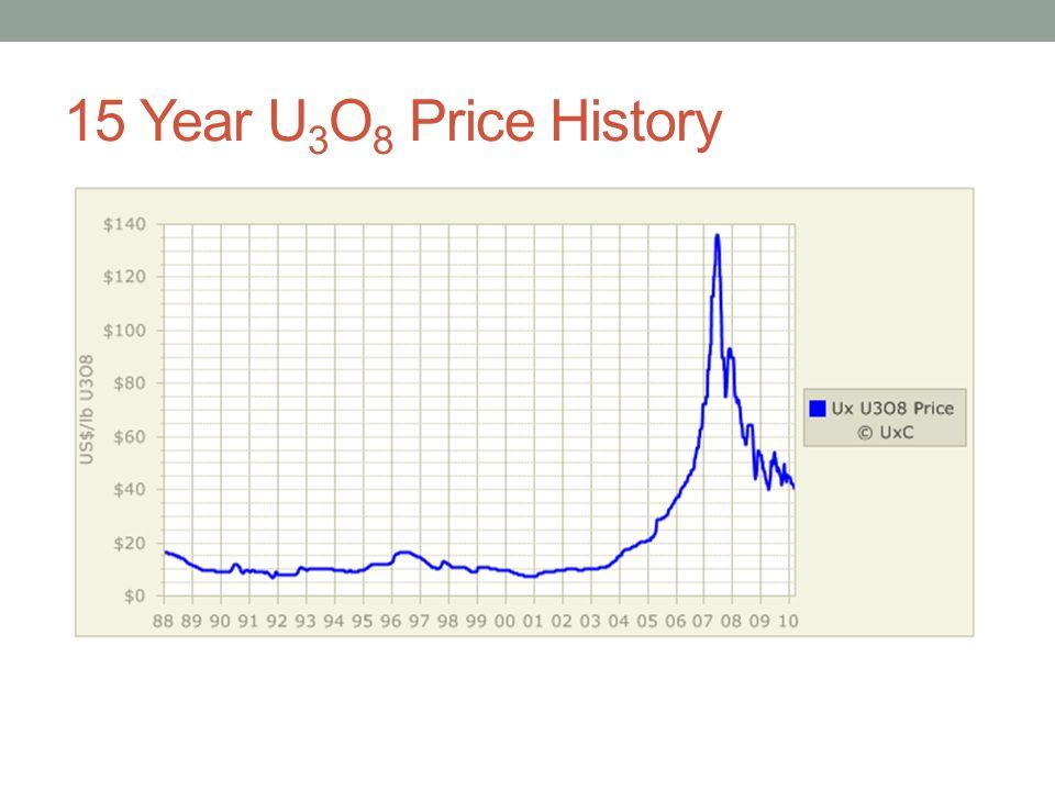 15 Year U 3 O 8 Price History