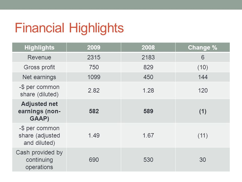 Financial Highlights Highlights20092008Change % Revenue231521836 Gross profit750829(10) Net earnings1099450144 -$ per common share (diluted) 2.821.28120 Adjusted net earnings (non- GAAP) 582589(1) -$ per common share (adjusted and diluted) 1.491.67(11) Cash provided by continuing operations 69053030