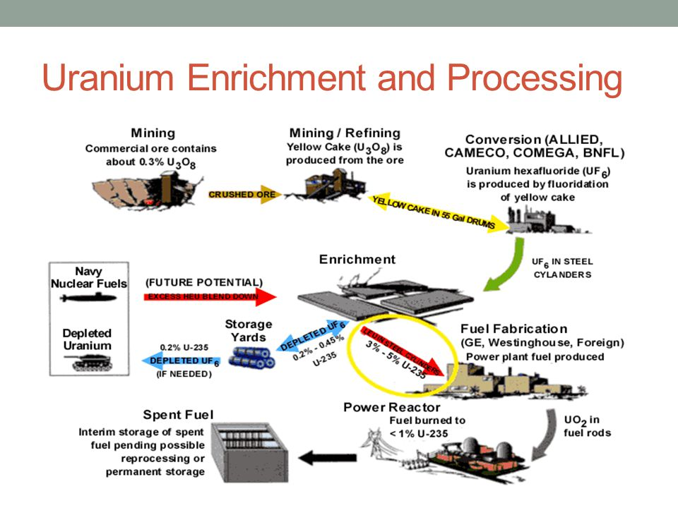 Uranium Enrichment and Processing