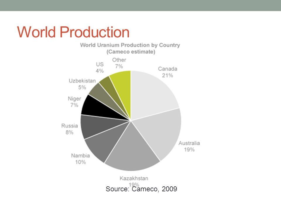 World Production Source: Cameco, 2009