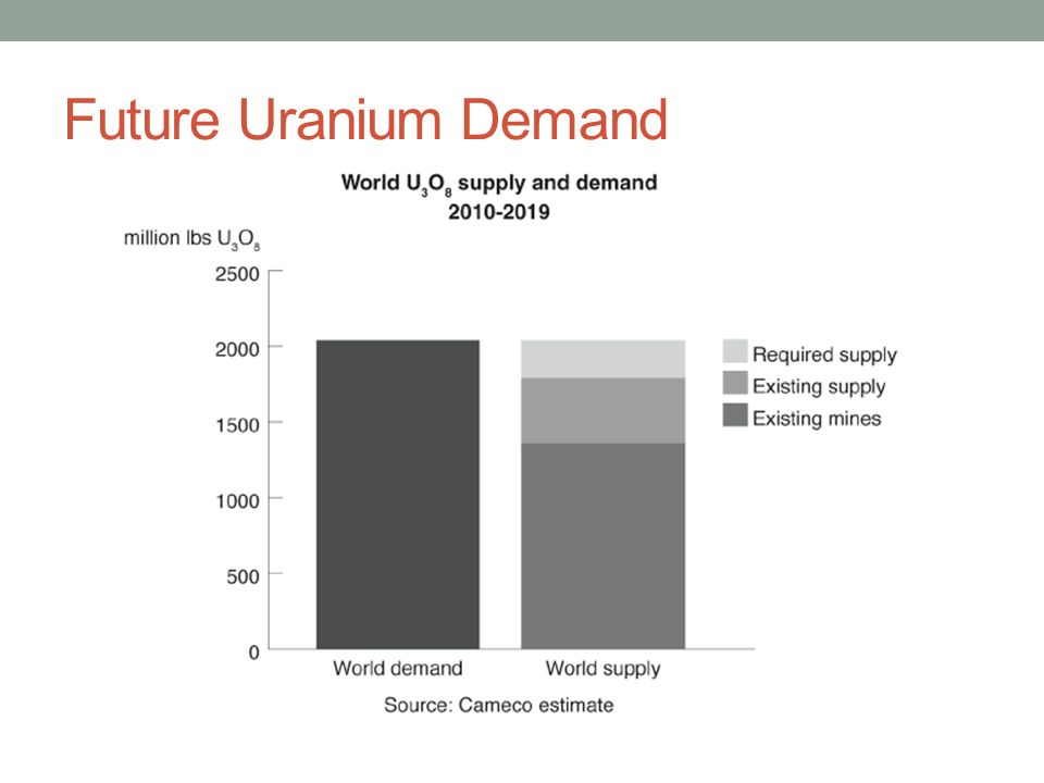 Future Uranium Demand