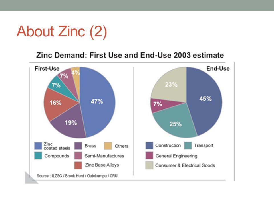 About Zinc (2)