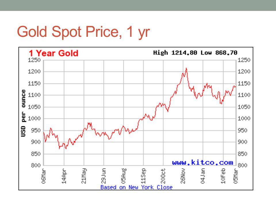 Gold Spot Price, 1 yr
