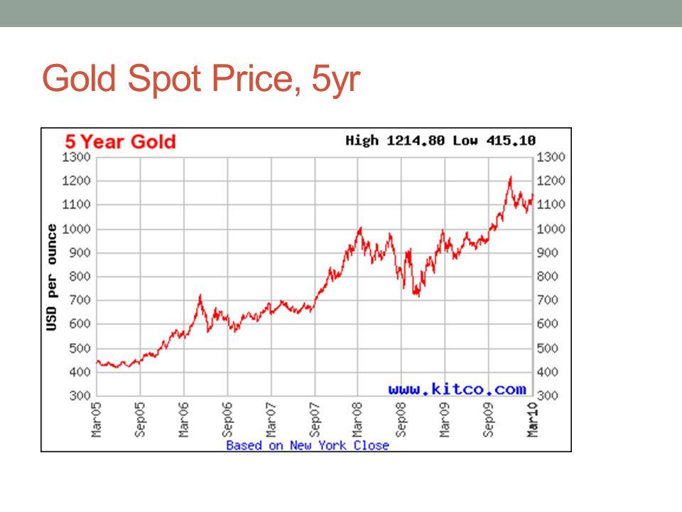 Gold Spot Price, 5yr