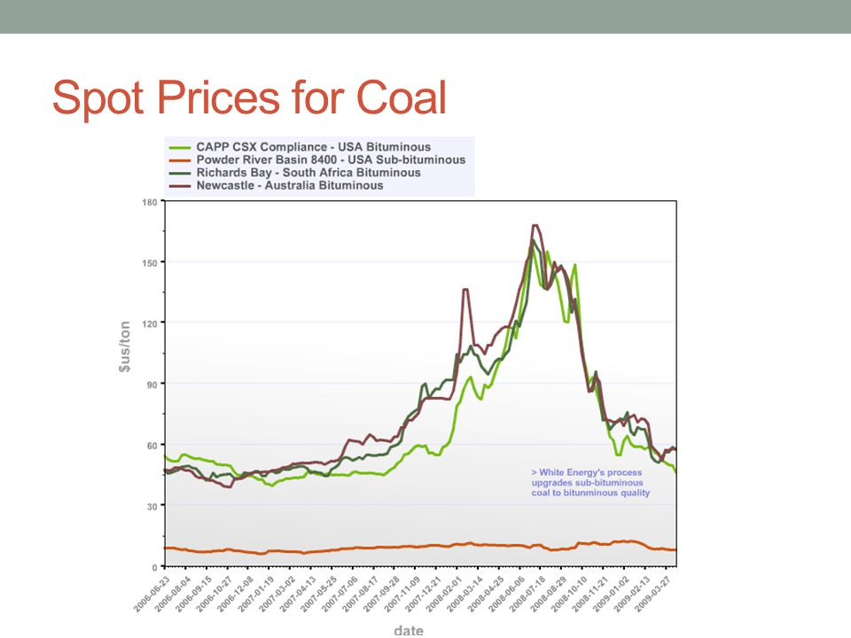 Spot Prices for Coal