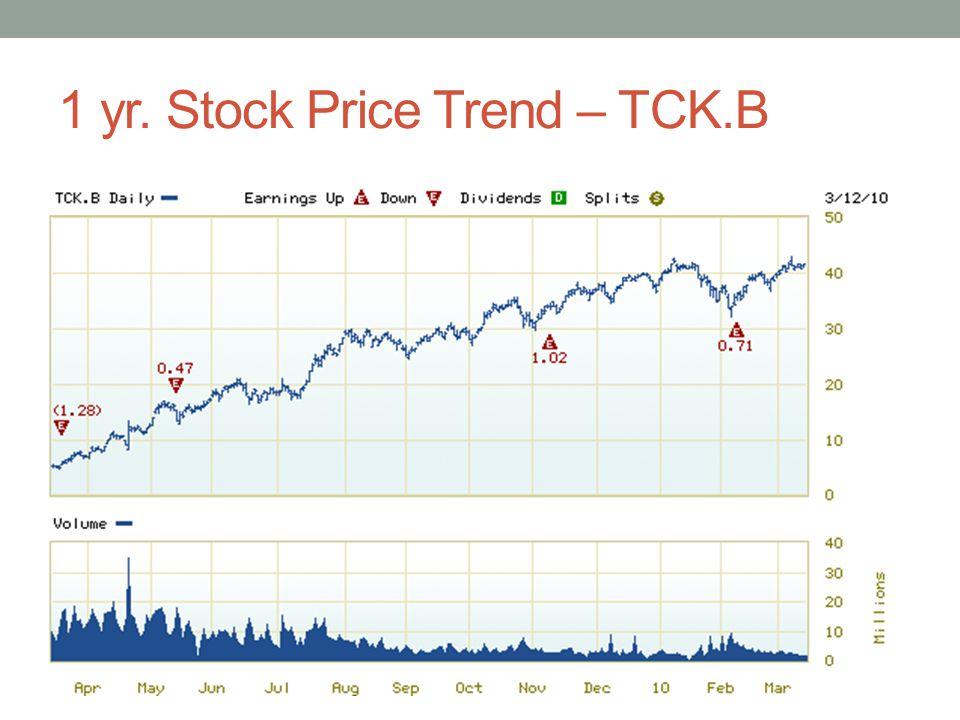 1 yr. Stock Price Trend – TCK.B