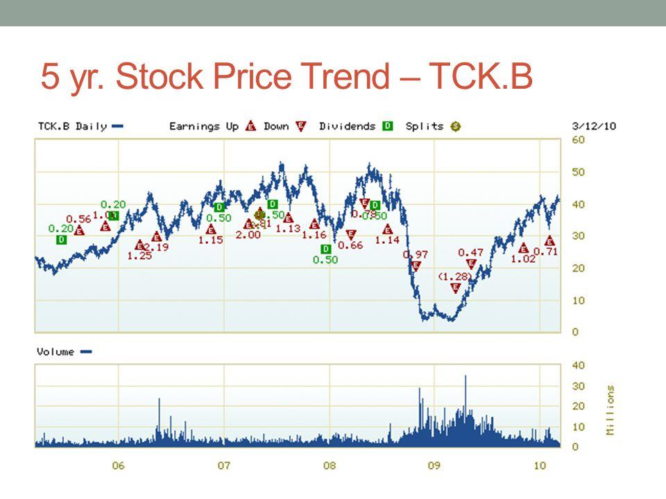 5 yr. Stock Price Trend – TCK.B
