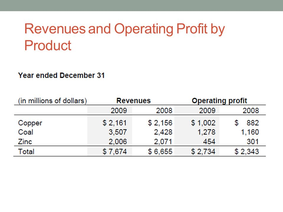 Revenues and Operating Profit by Product