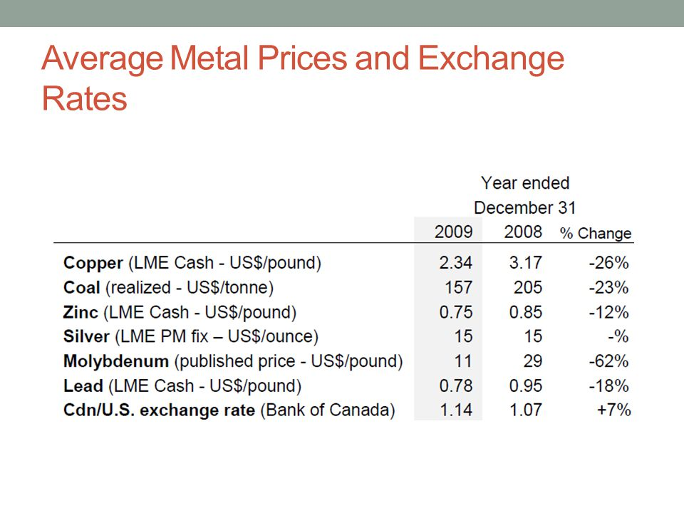 Average Metal Prices and Exchange Rates