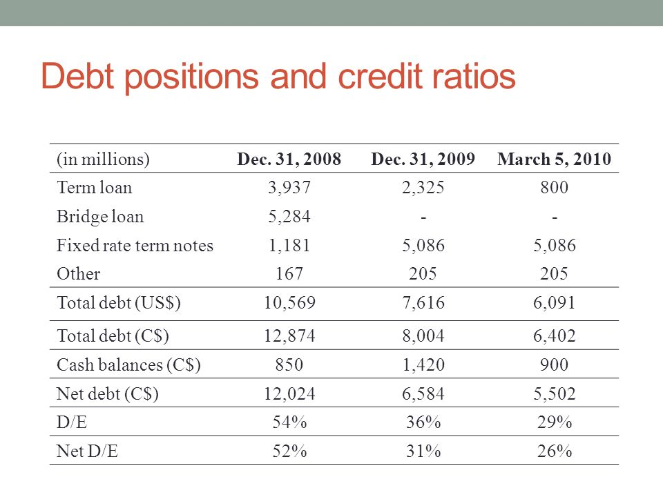 Debt positions and credit ratios (in millions)Dec. 31, 2008Dec. 31, 2009March 5, 2010 Term loan3,9372,325800 Bridge loan5,284-- Fixed rate term notes1