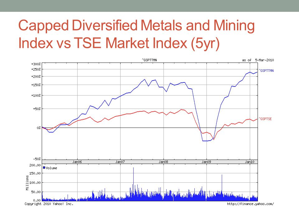 Capped Diversified Metals and Mining Index vs TSE Market Index (5yr)
