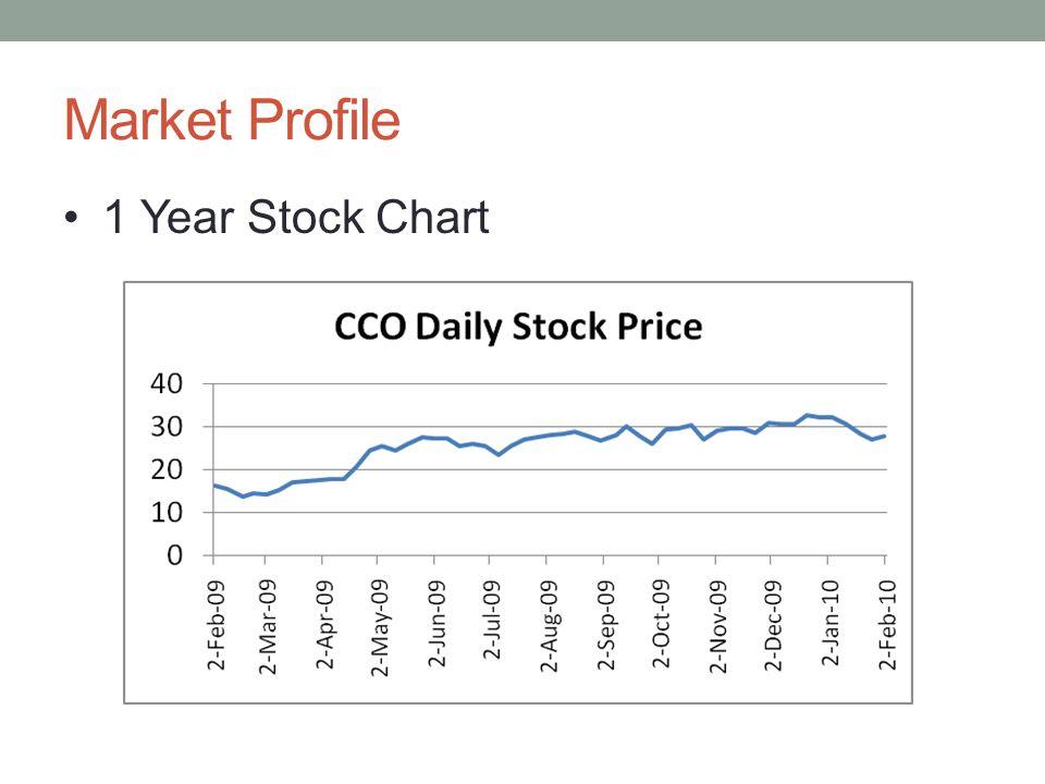 Market Profile 1 Year Stock Chart