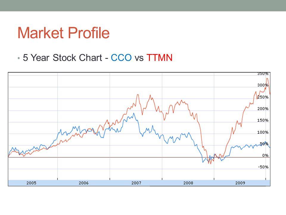 Market Profile 5 Year Stock Chart - CCO vs TTMN