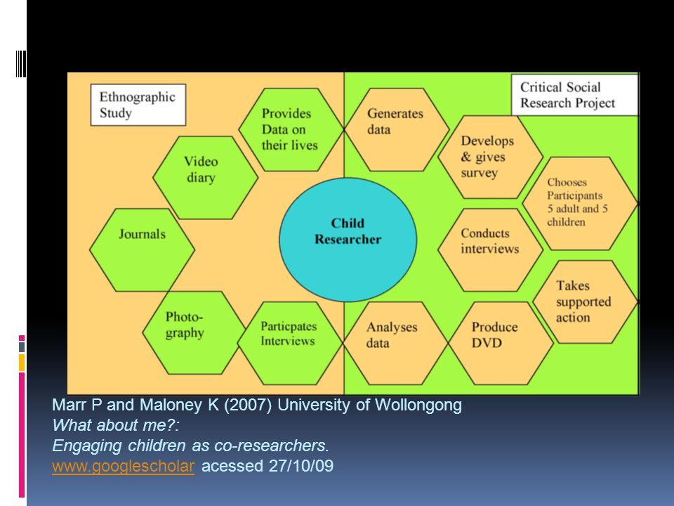 Marr P and Maloney K (2007) University of Wollongong What about me?: Engaging children as co-researchers.
