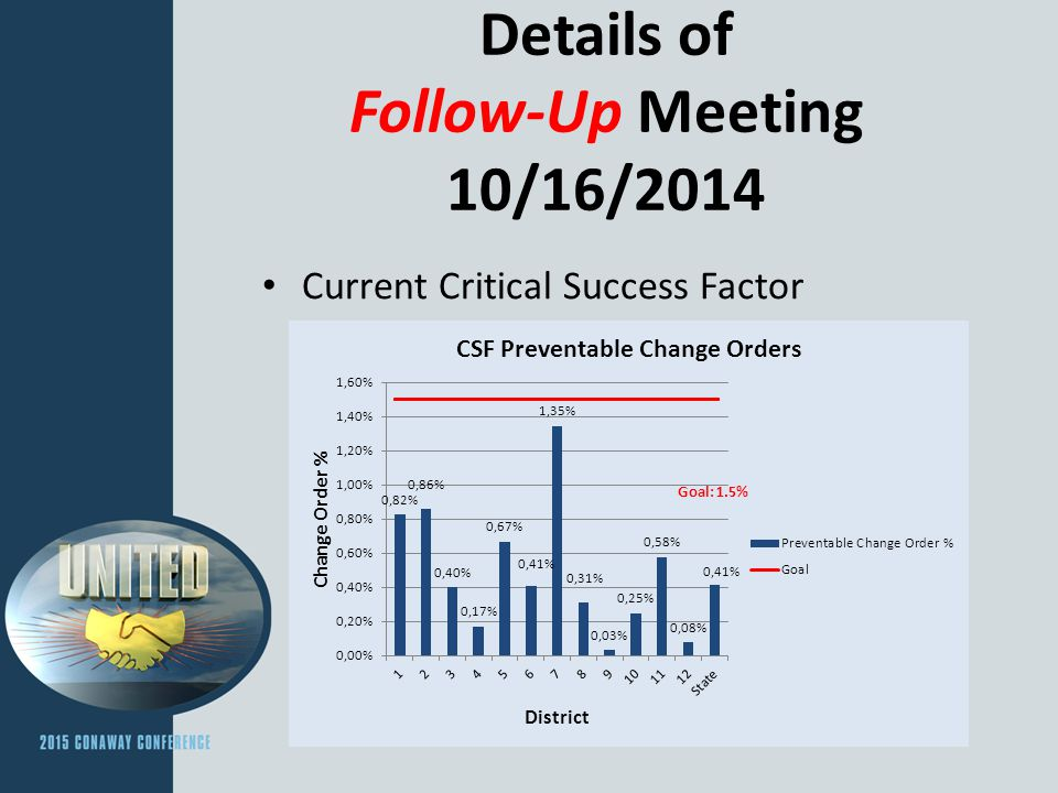 Details of Follow-Up Meeting 10/16/2014 Current Critical Success Factor