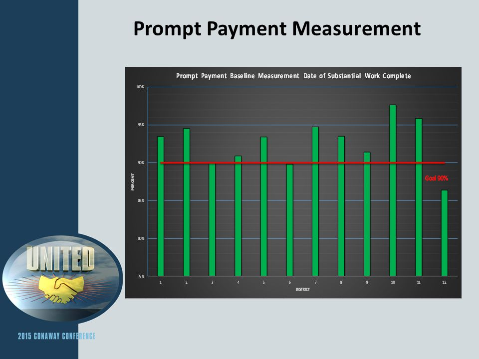 Prompt Payment Measurement