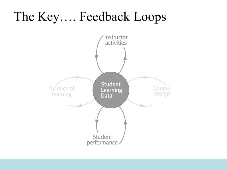 The Key…. Feedback Loops