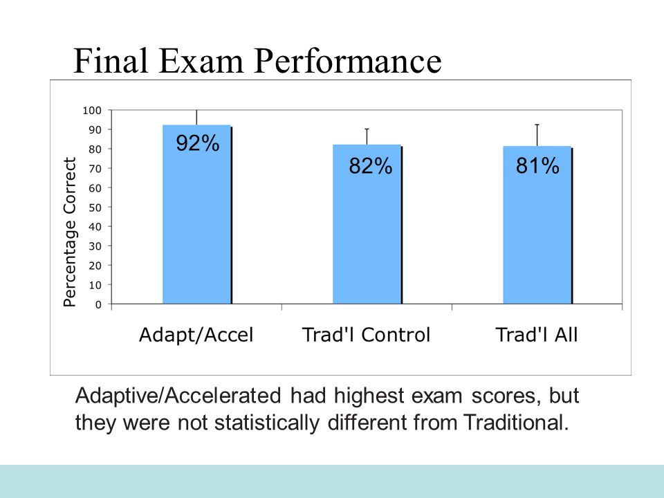 Final Exam Performance Adaptive/Accelerated had highest exam scores, but they were not statistically different from Traditional.