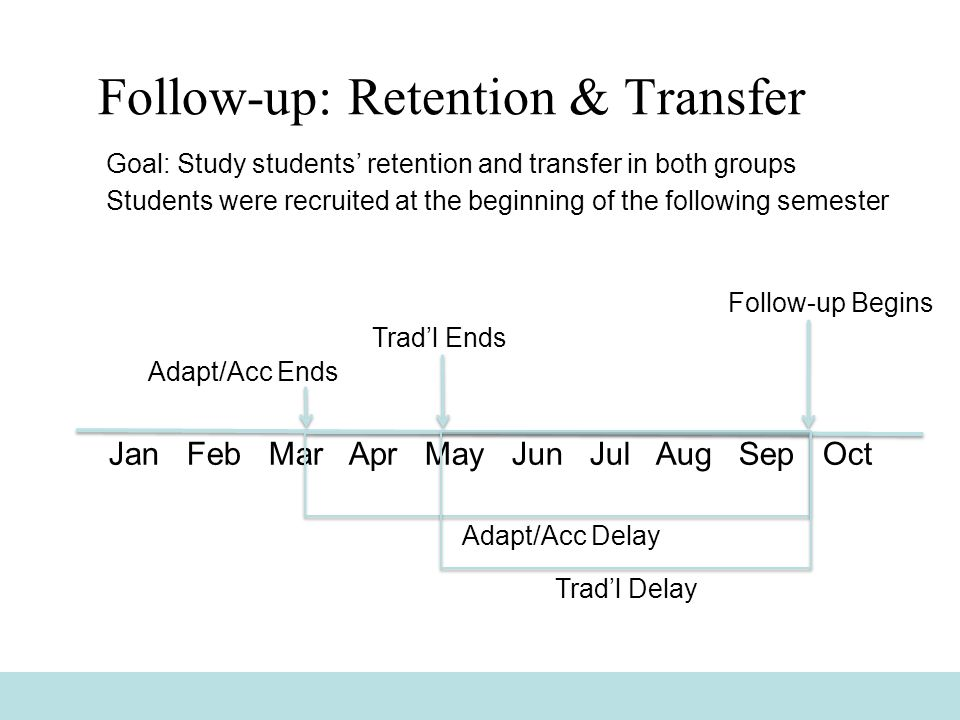 Goal: Study students' retention and transfer in both groups Students were recruited at the beginning of the following semester Follow-up: Retention & Transfer Jan Feb Mar Apr May Jun Jul Aug Sep Oct Follow-up Begins Adapt/Acc Ends Trad'l Ends Adapt/Acc Delay Trad'l Delay