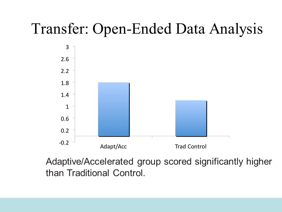 Transfer: Open-Ended Data Analysis Adaptive/Accelerated group scored significantly higher than Traditional Control.