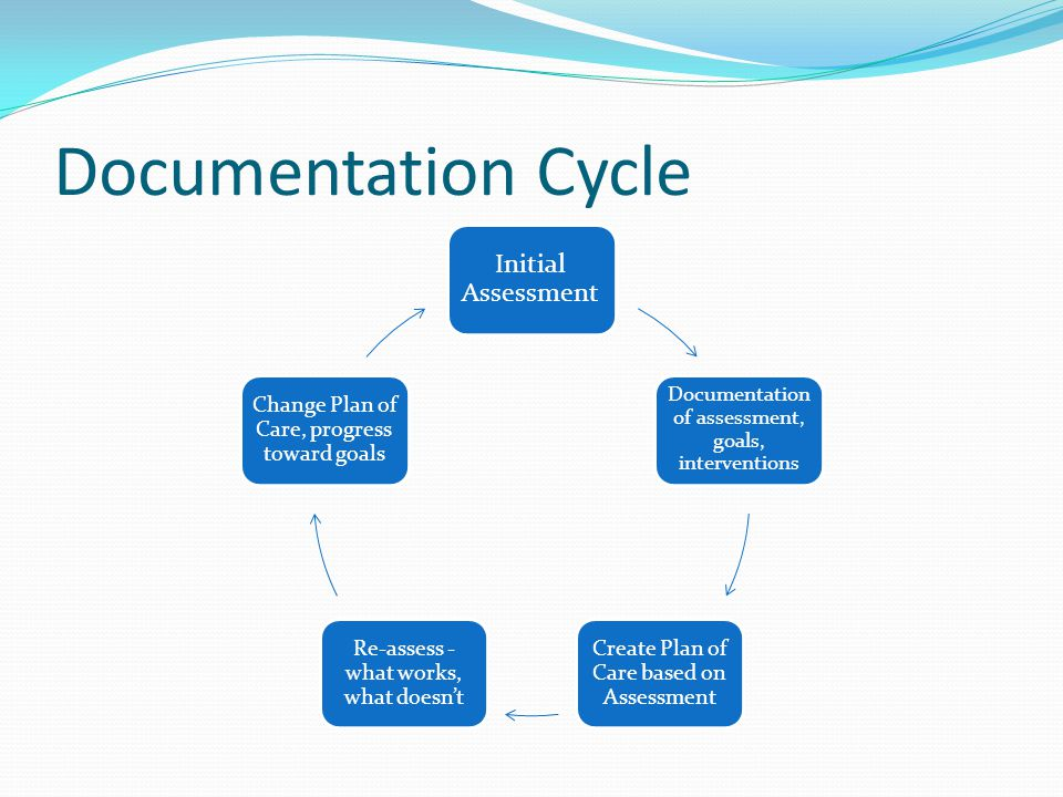 Documentation Cycle Initial Assessment Documentation of assessment, goals, interventions Create Plan of Care based on Assessment Re-assess - what works, what doesn't Change Plan of Care, progress toward goals