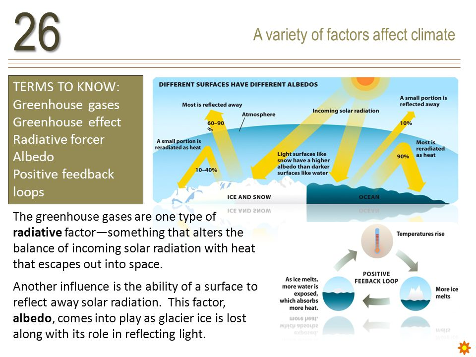 A variety of factors affect climate26 TERMS TO KNOW: Greenhouse gases Greenhouse effect Radiative forcer Albedo Positive feedback loops The greenhouse gases are one type of radiative factor—something that alters the balance of incoming solar radiation with heat that escapes out into space.