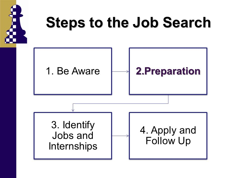 Steps to the Job Search 1. Be Aware2.Preparation 3. Identify Jobs and Internships 4. Apply and Follow Up