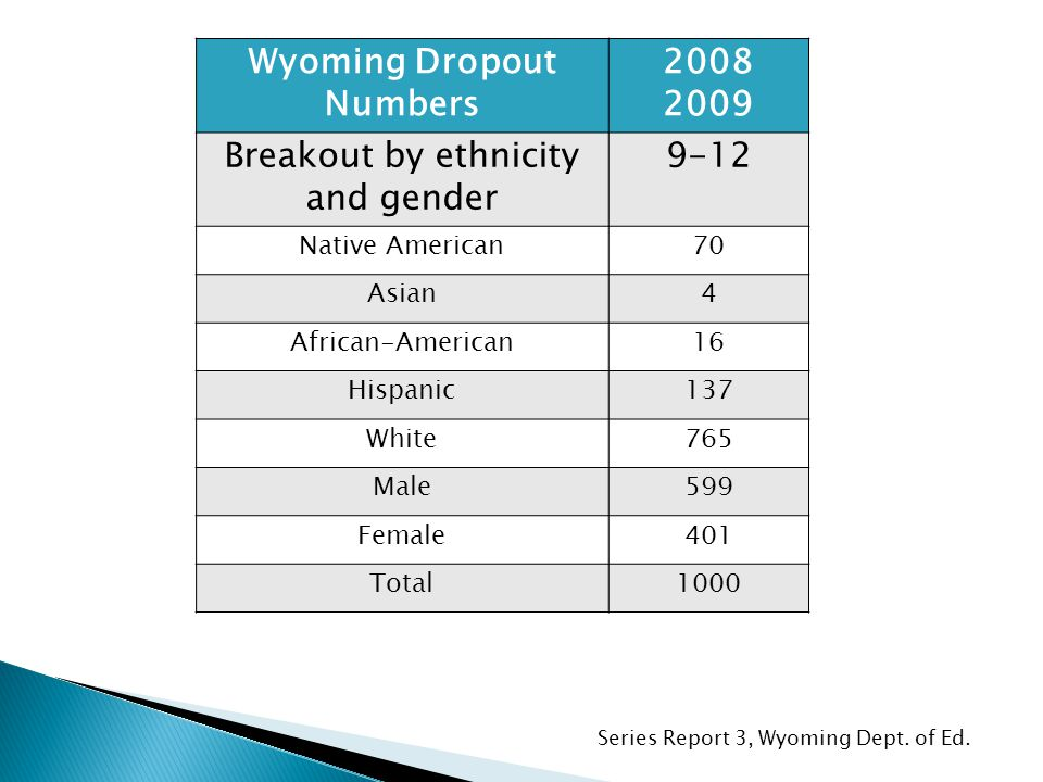 Series Report 3, Wyoming Dept. of Ed.