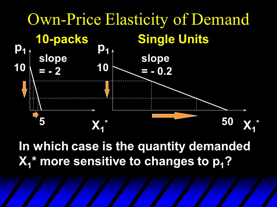 Own-Price Elasticity of Demand 550 10 slope = - 2 slope = - 0.2 p1p1 p1p1 10-packsSingle Units X1*X1* X1*X1* In which case is the quantity demanded X 1 * more sensitive to changes to p 1