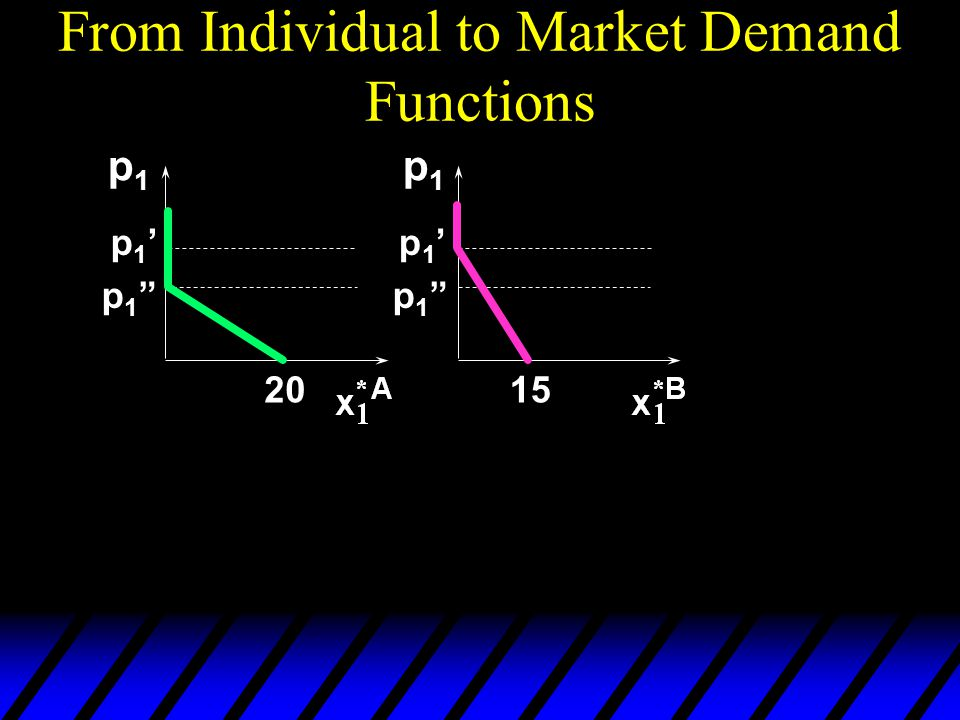 From Individual to Market Demand Functions p1p1 p1p1 2015 p1'p1' p1 p1 p1'p1' p1 p1