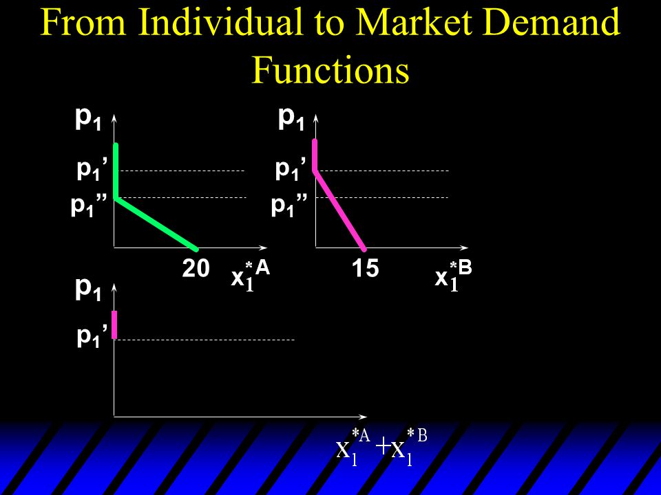 From Individual to Market Demand Functions p1p1 p1p1 p1p1 2015 p1'p1' p1 p1 p1'p1' p1 p1 p1'p1'