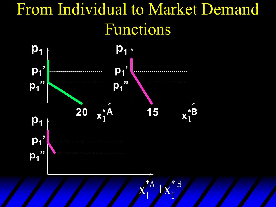 From Individual to Market Demand Functions p1p1 p1p1 p1p1 2015 p1'p1' p1 p1 p1'p1' p1 p1 p1'p1' p1 p1